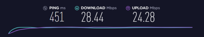 Hotspot Shield speed test