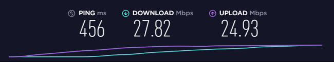 Speedify speed test